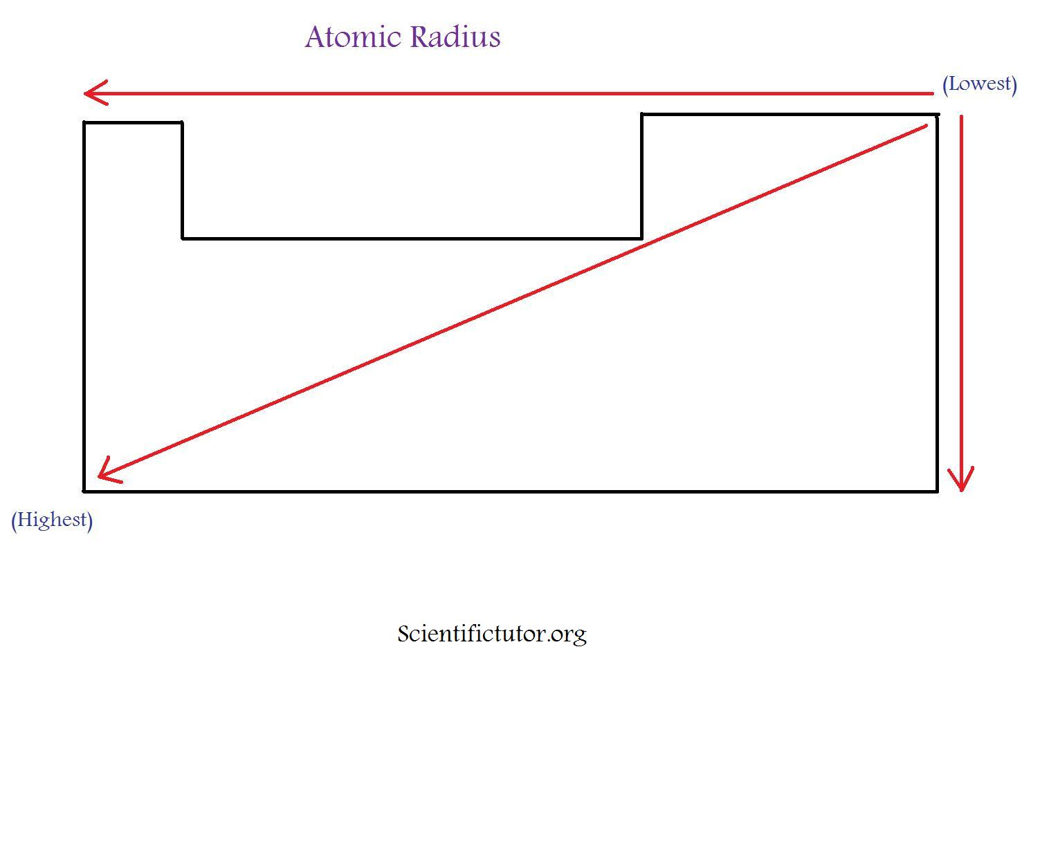 Cartoon Periodic Table Atomic Radius