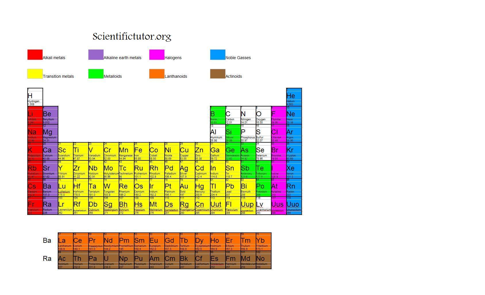 Chem further divisions of the periodic table scientific tutor this periodic table is very good at showing you where they are urtaz Image collections
