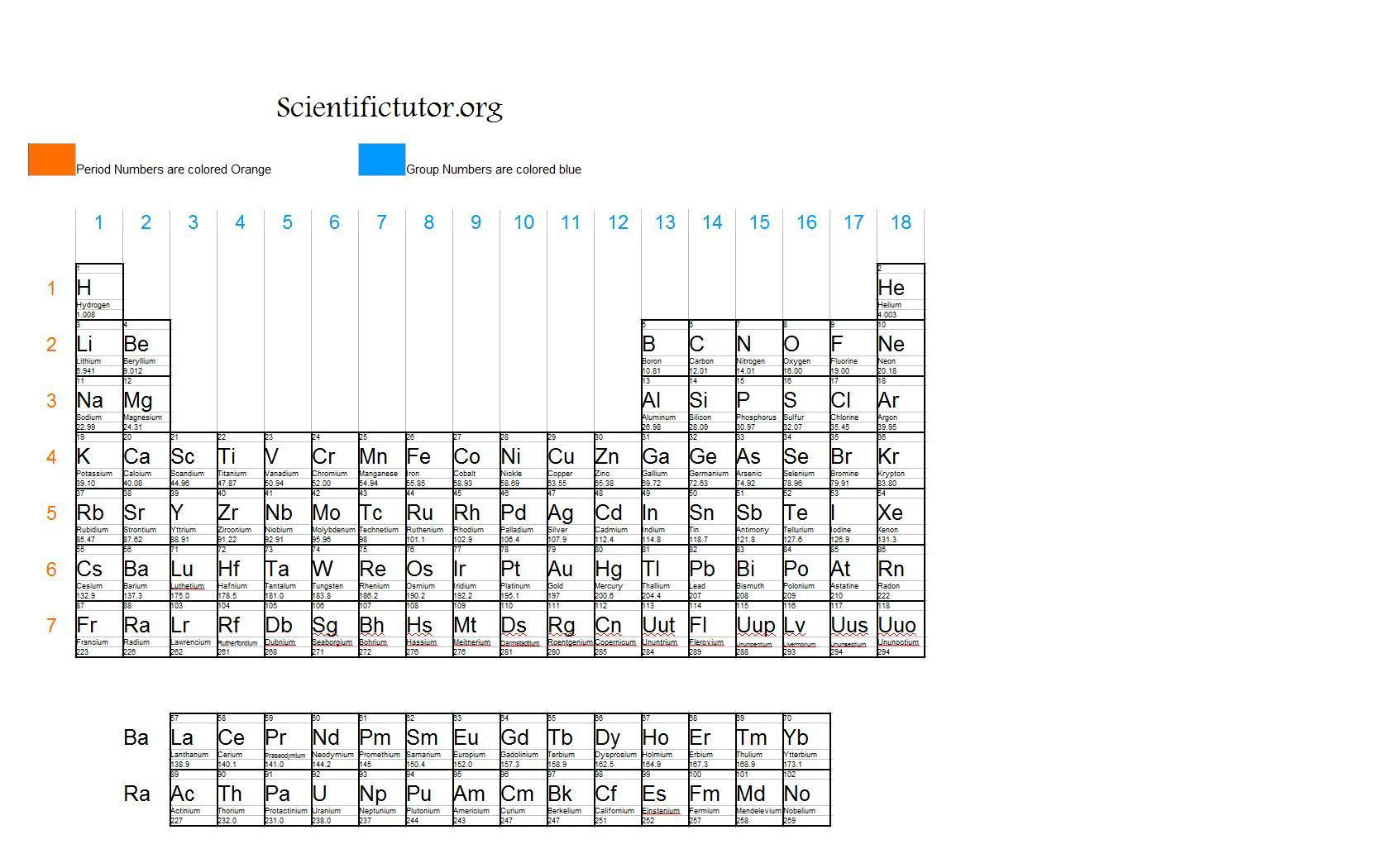 Chem periods rows columns and groups scientific tutor this link shows a periodic table with the columns groups and rows periods labeled gamestrikefo Choice Image