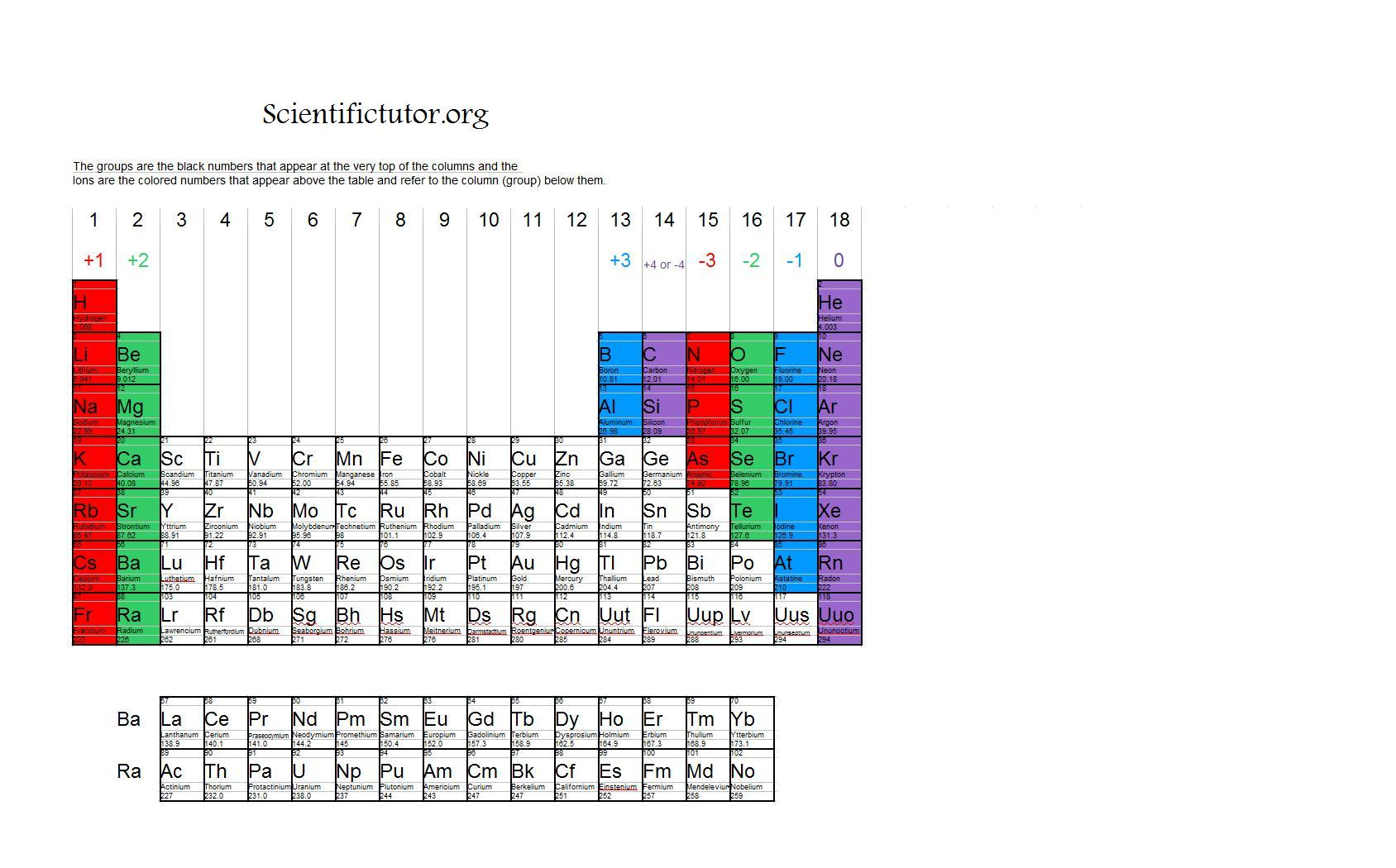 Chem lesson 4 the periodic table scientific tutor ion periodic table urtaz