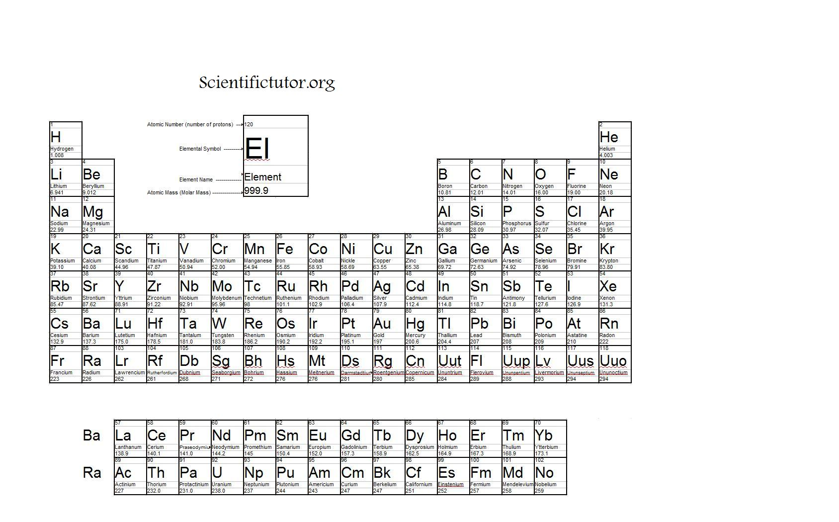Chem combining stoichiometry and molar mass conversions you will need a periodic table gamestrikefo Gallery