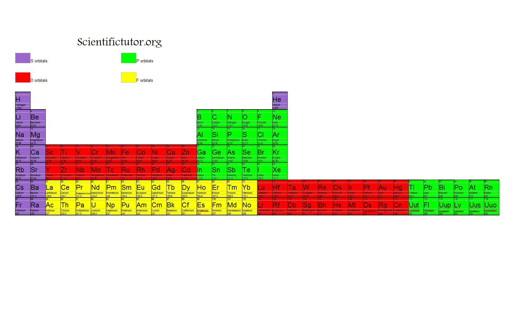 Chem orbitals scientific tutor orbitals on the periodic table with this link shifted gamestrikefo Choice Image