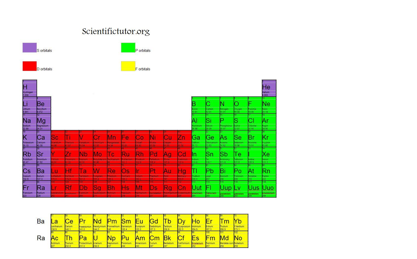 the periodic table orbitals