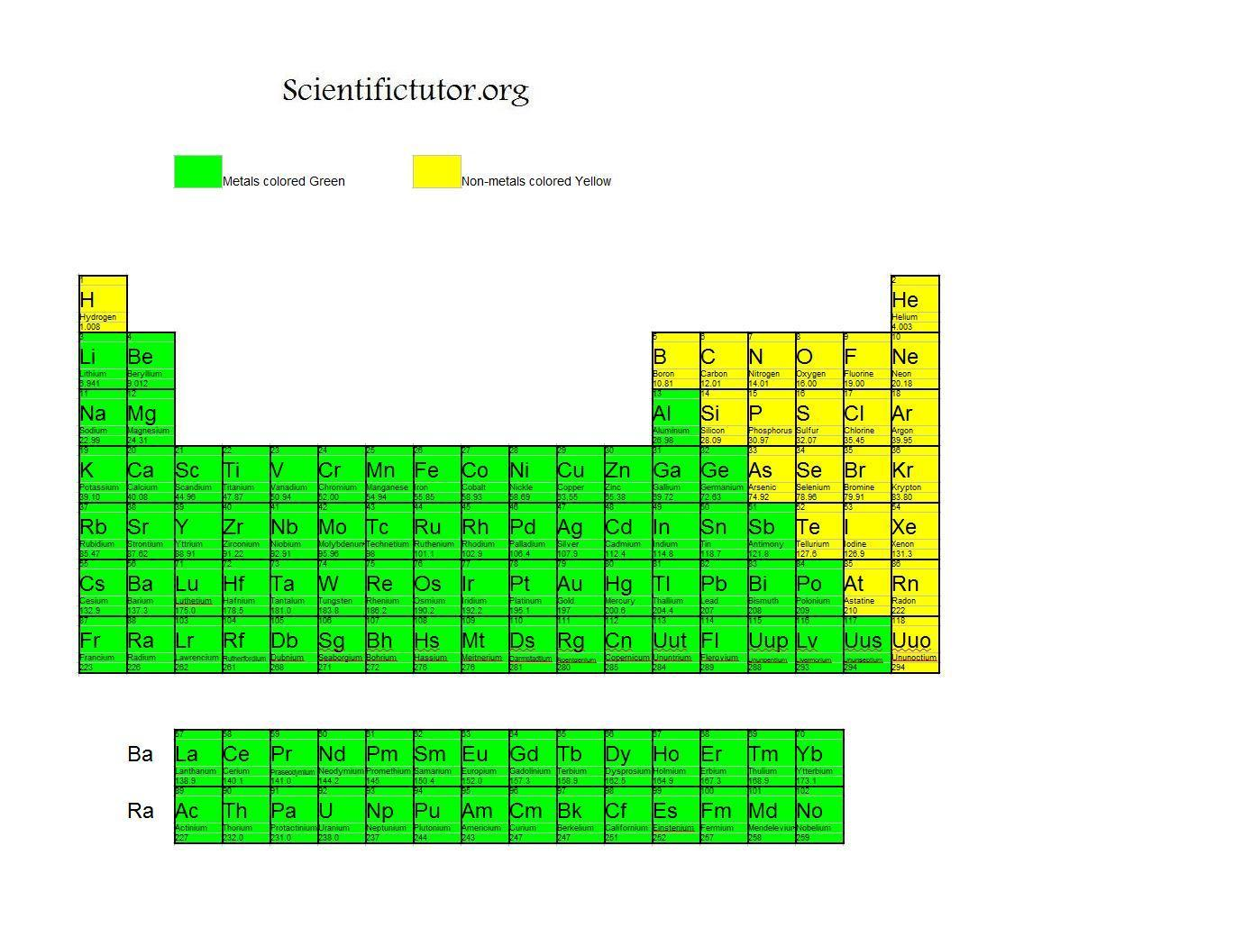 Chem metals and non metals scientific tutor for an example of a periodic table that shows this click here gamestrikefo Gallery