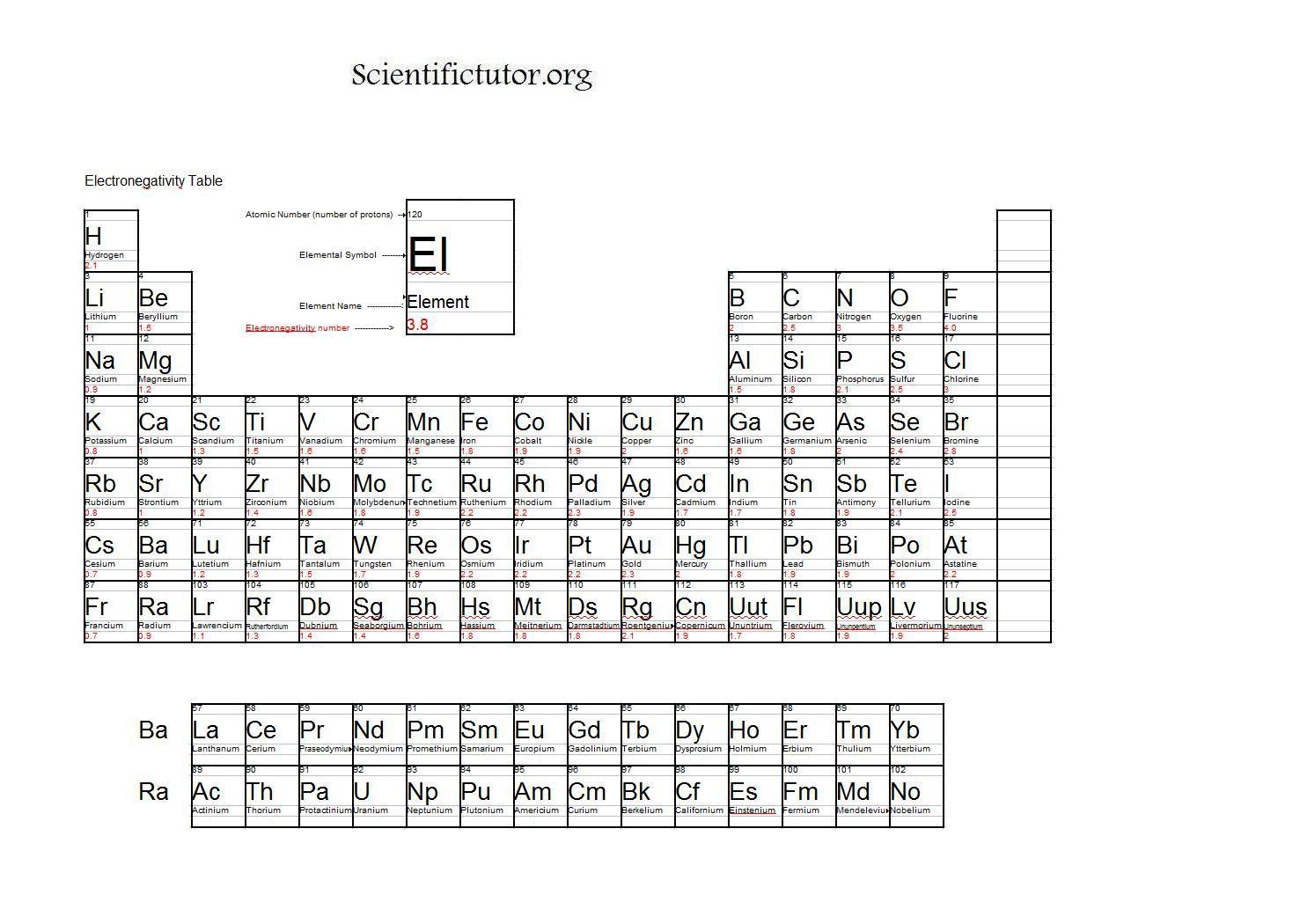 Chem finding the central atom scientific tutor for Table structure