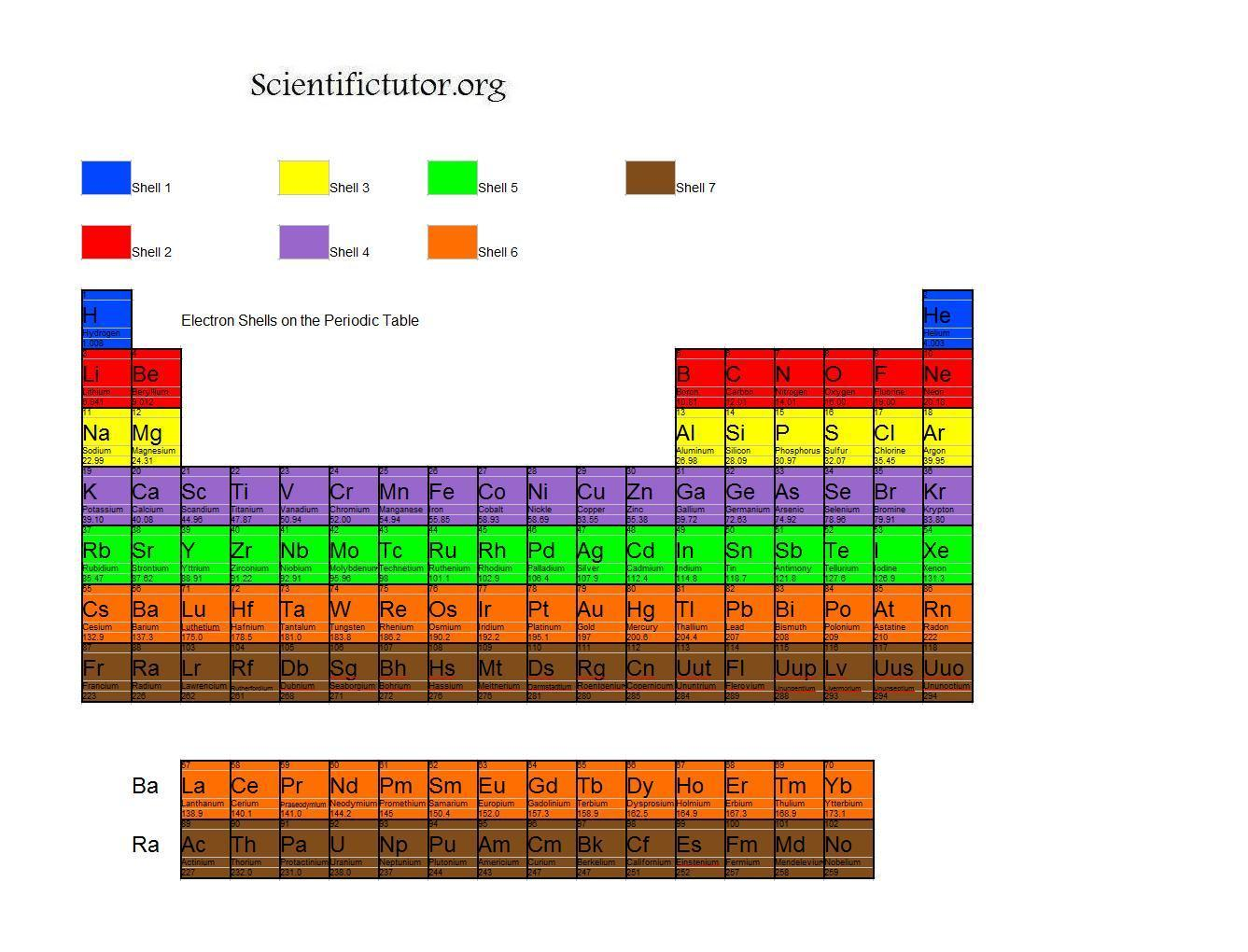 Chem lesson 4 the periodic table scientific tutor electron shells periodic table gamestrikefo Choice Image