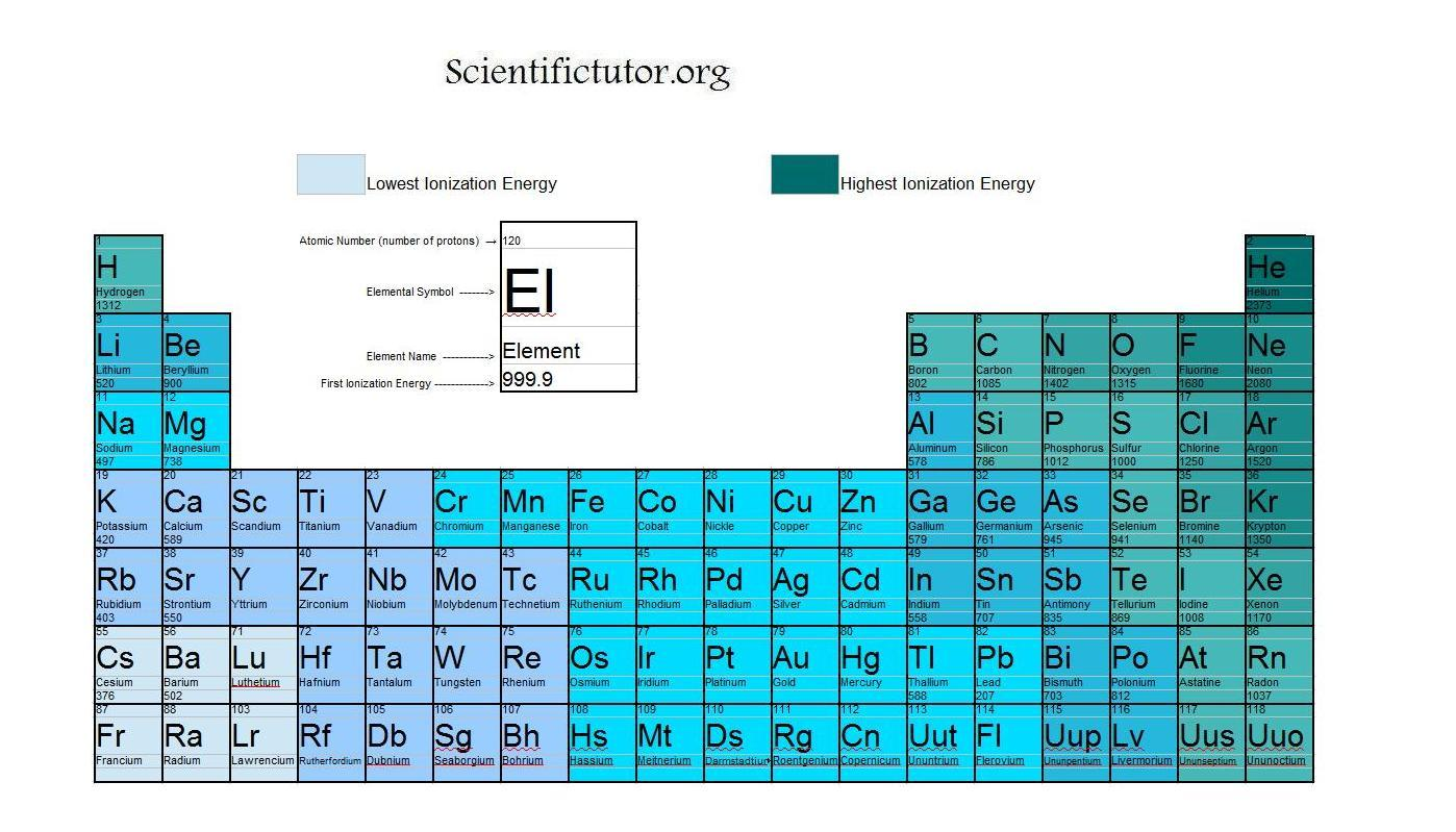 Chem ionization energy scientific tutor ionization energy table with this link gamestrikefo Choice Image