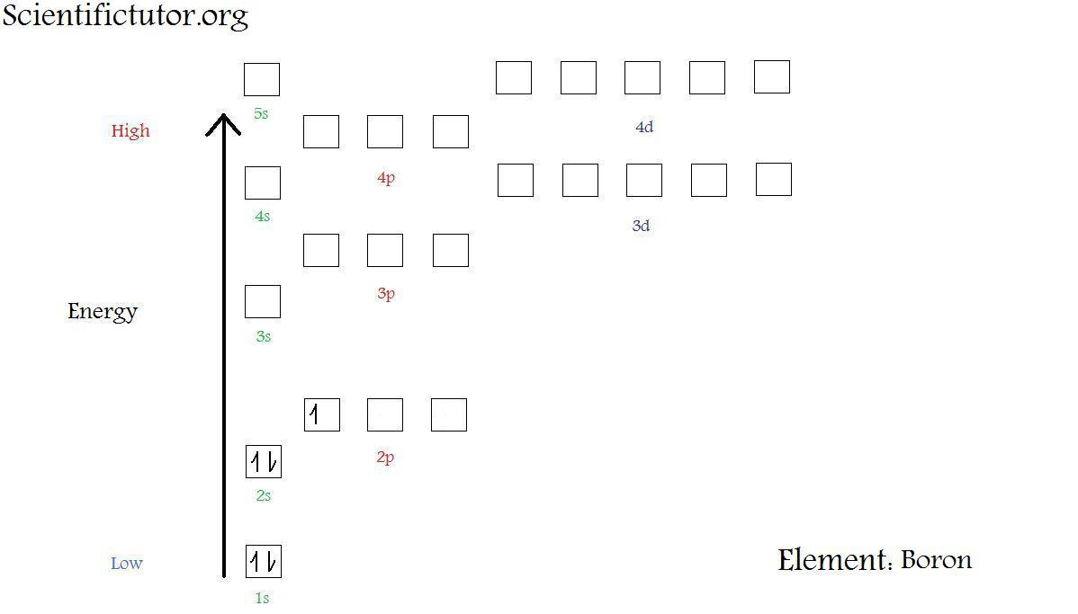 Chem electron configuration diagrams scientific tutor b answer 1 link pooptronica Image collections