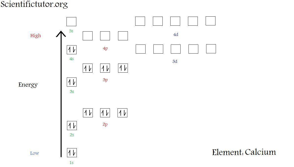 Chem  U2013 Electron Configuration Diagrams