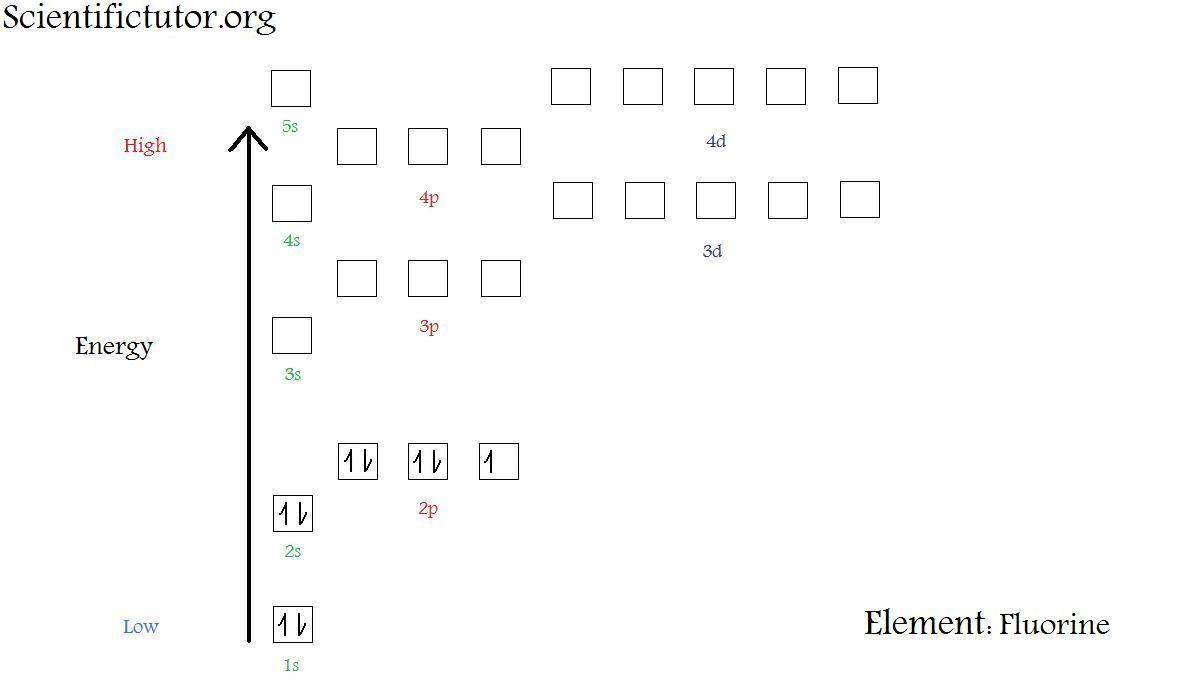 chem  u2013 electron configuration diagrams