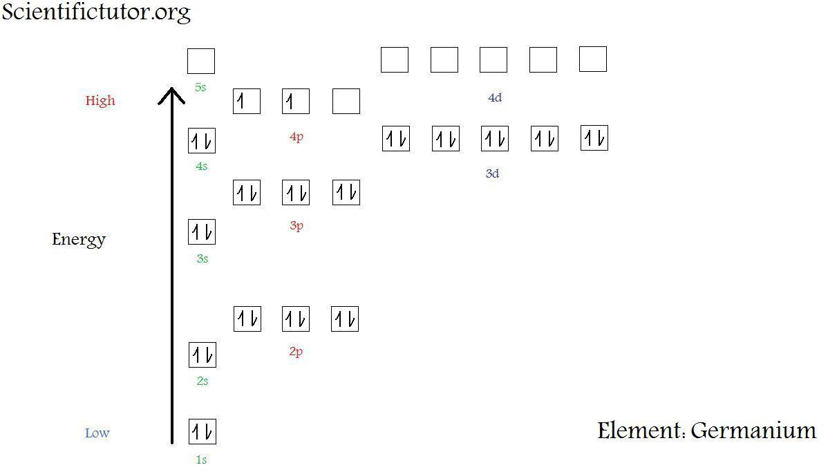 chem electron configuration diagrams scientific tutor : electron diagram - findchart.co