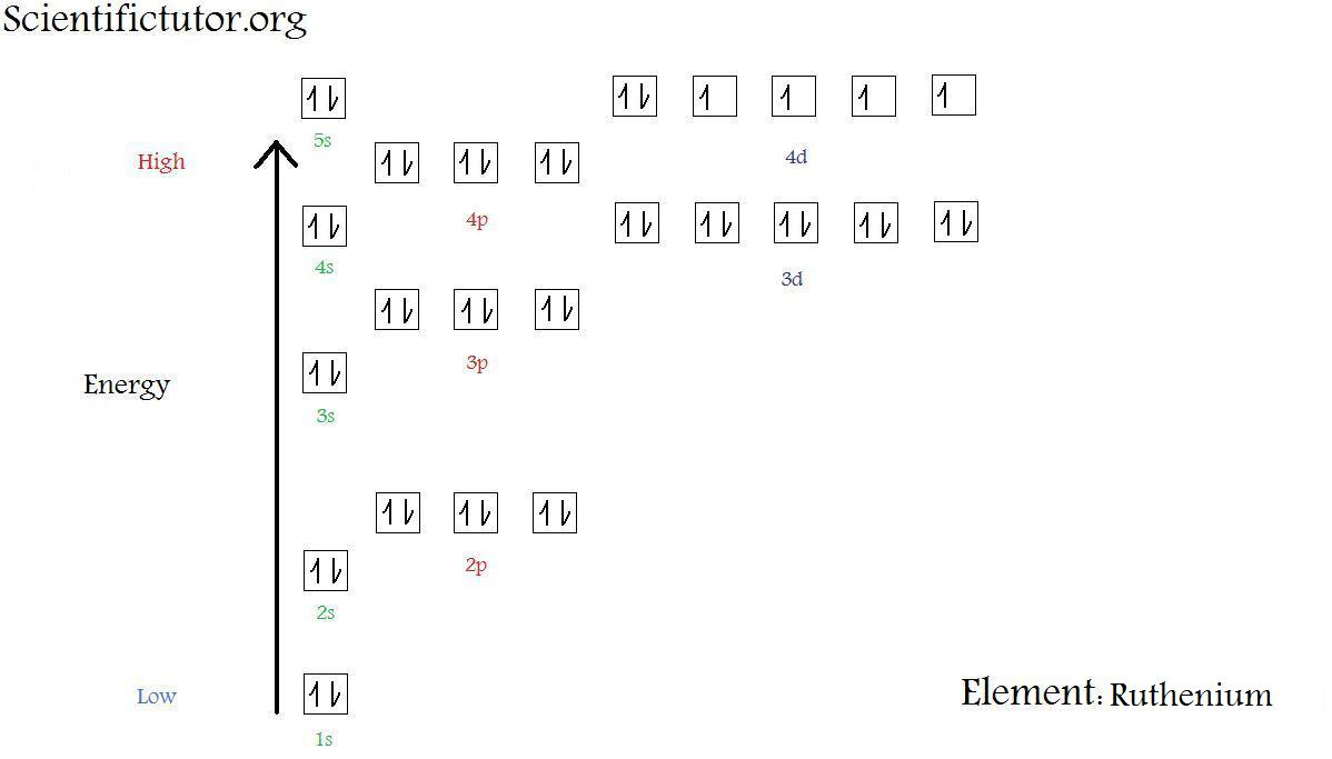 Chem     Electron    Configuration       Diagrams      Scientific Tutor