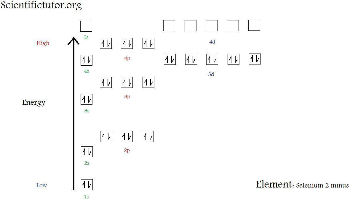 chem \u2013 electron configuration diagrams scientific tutor