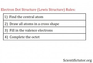 Lewis Structure Rules