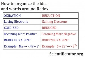 Oxidation Versus Reduction 2b