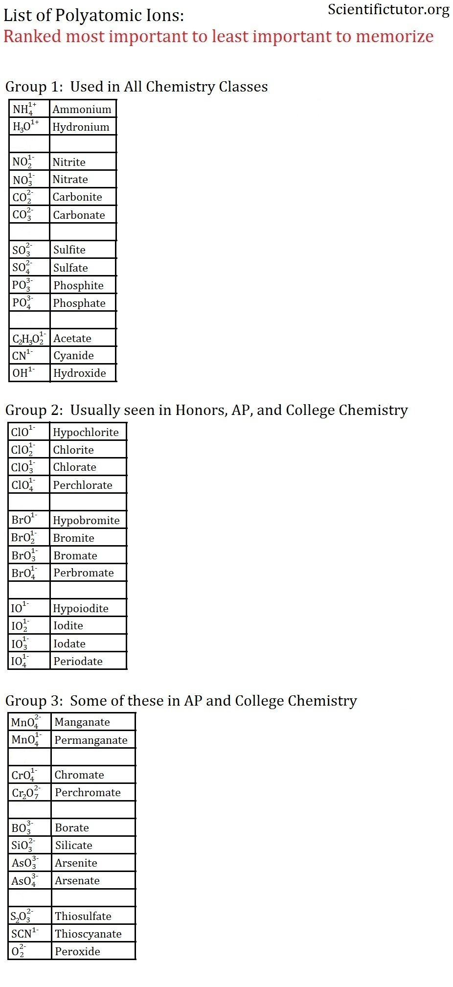 Chem Memorization of Polyatomic Ion Charges – Polyatomic Ions Worksheet