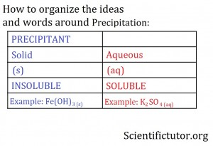 Precipitation Definitions