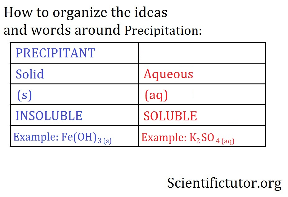 Chem – Precipitation Rules (Solubility Table) | Scientific Tutor