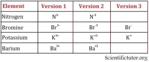 Different Ways to Write Ions