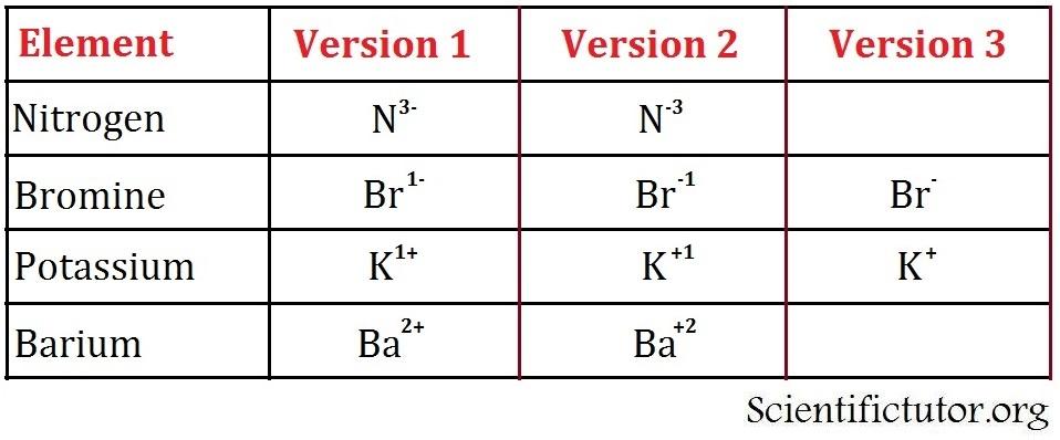 Chem Ions Scientific Tutor