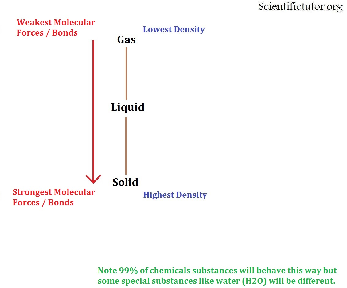 Chem  U2013 College  Molecular Forces And States Of Matter