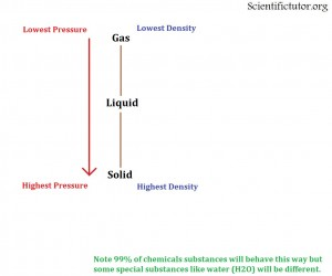 Linear Phase Diagram Pres
