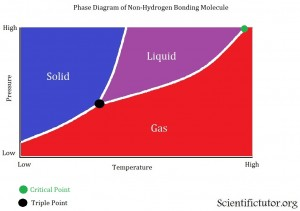 Phase Diagram Non-hydro