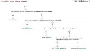 flow-chart-for-chem-equ-types2
