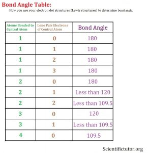 simple-molecular-bond-angle-table