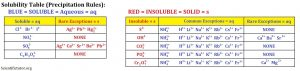 solubility-table-2