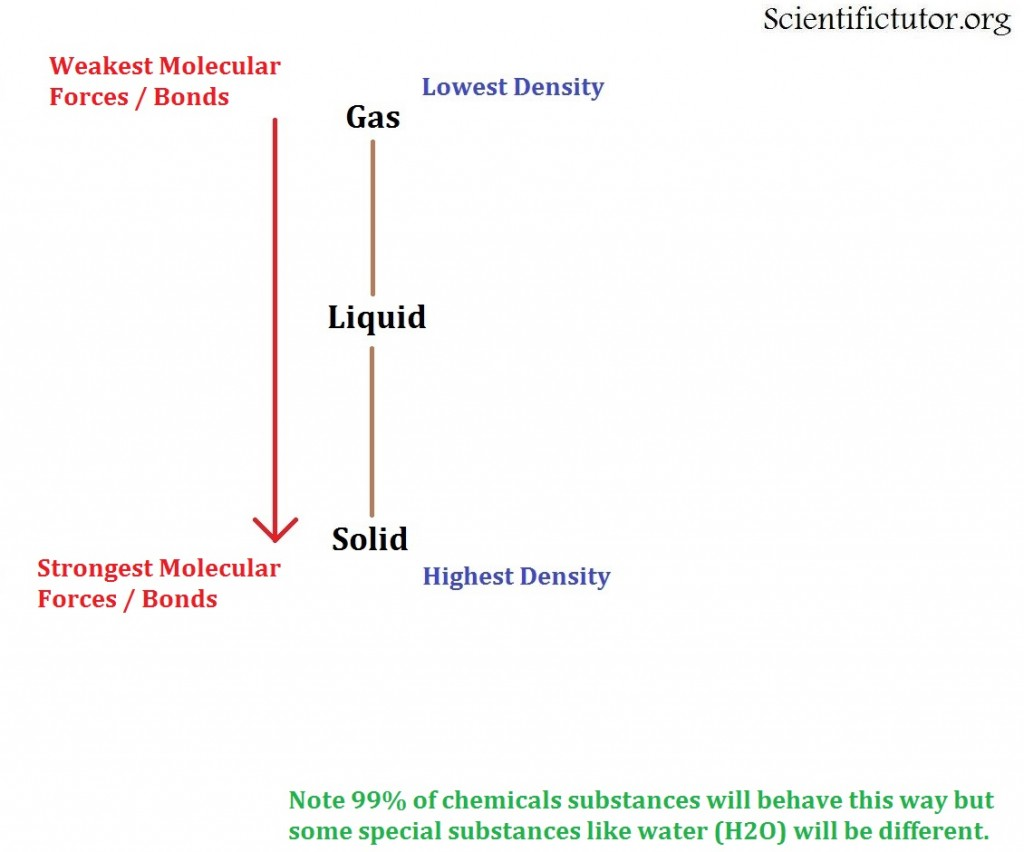 linear-phase-diagram-forces-and-bonds-1024x852 jpg